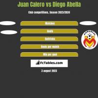 Juan Calero vs Diego Abella h2h player stats