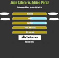 Juan Calero vs Adrien Perez h2h player stats