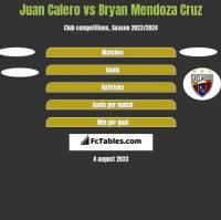 Juan Calero vs Bryan Mendoza Cruz h2h player stats