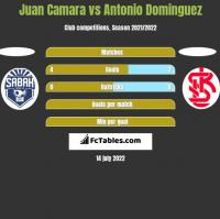 Juan Camara vs Antonio Dominguez h2h player stats