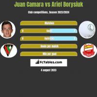Juan Camara vs Ariel Borysiuk h2h player stats