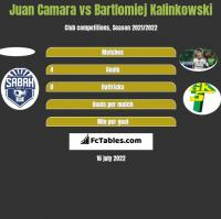 Juan Camara vs Bartłomiej Kalinkowski h2h player stats