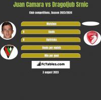 Juan Camara vs Dragoljub Srnic h2h player stats