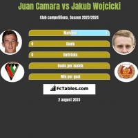 Juan Camara vs Jakub Wójcicki h2h player stats