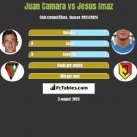 Juan Camara vs Jesus Imaz h2h player stats