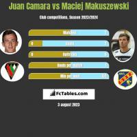 Juan Camara vs Maciej Makuszewski h2h player stats