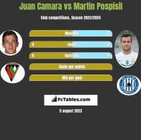 Juan Camara vs Martin Pospisil h2h player stats