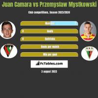 Juan Camara vs Przemysław Mystkowski h2h player stats