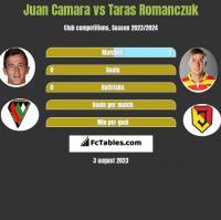 Juan Camara vs Taras Romanczuk h2h player stats