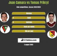 Juan Camara vs Tomas Prikryl h2h player stats