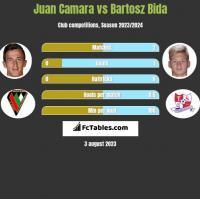 Juan Camara vs Bartosz Bida h2h player stats
