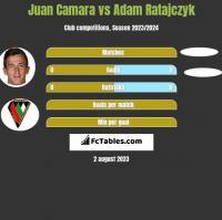 Juan Camara vs Adam Ratajczyk h2h player stats