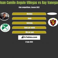 Juan Camilo Angulo Villegas vs Ray Vanegas h2h player stats