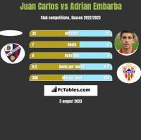 Juan Carlos vs Adrian Embarba h2h player stats