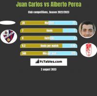 Juan Carlos vs Alberto Perea h2h player stats