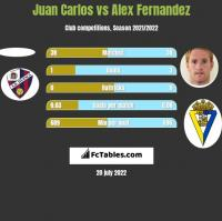 Juan Carlos vs Alex Fernandez h2h player stats