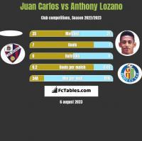Juan Carlos vs Anthony Lozano h2h player stats