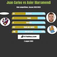Juan Carlos vs Asier Illarramendi h2h player stats