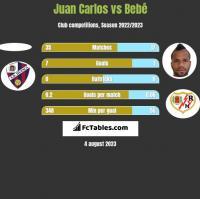 Juan Carlos vs Bebe h2h player stats