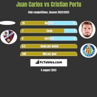 Juan Carlos vs Cristian Portu h2h player stats