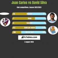 Juan Carlos vs David Silva h2h player stats