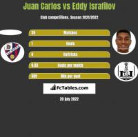 Juan Carlos vs Eddy Israfilov h2h player stats