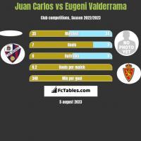 Juan Carlos vs Eugeni Valderrama h2h player stats