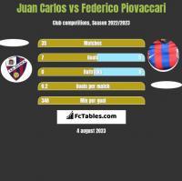 Juan Carlos vs Federico Piovaccari h2h player stats