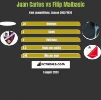 Juan Carlos vs Filip Malbasic h2h player stats