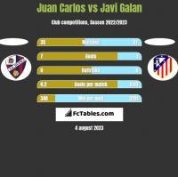 Juan Carlos vs Javi Galan h2h player stats