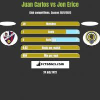 Juan Carlos vs Jon Erice h2h player stats