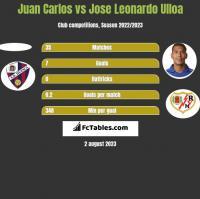 Juan Carlos vs Jose Leonardo Ulloa h2h player stats
