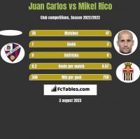Juan Carlos vs Mikel Rico h2h player stats