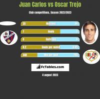 Juan Carlos vs Oscar Trejo h2h player stats