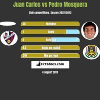 Juan Carlos vs Pedro Mosquera h2h player stats