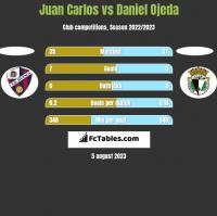 Juan Carlos vs Daniel Ojeda h2h player stats