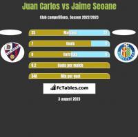 Juan Carlos vs Jaime Seoane h2h player stats