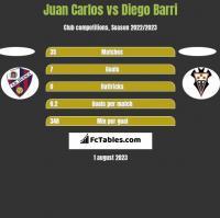 Juan Carlos vs Diego Barri h2h player stats