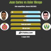 Juan Carlos vs Asier Riesgo h2h player stats