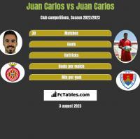 Juan Carlos vs Juan Carlos h2h player stats