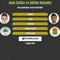 Juan Carlos vs Adrian Gonzalez h2h player stats