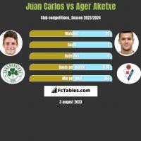 Juan Carlos vs Ager Aketxe h2h player stats