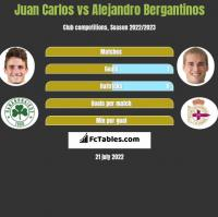 Juan Carlos vs Alejandro Bergantinos h2h player stats