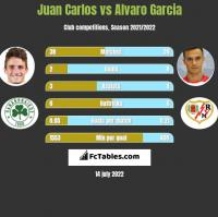 Juan Carlos vs Alvaro Garcia h2h player stats