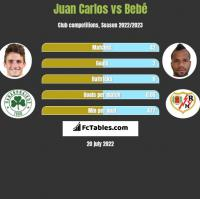 Juan Carlos vs Bebé h2h player stats