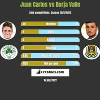 Juan Carlos vs Borja Valle h2h player stats
