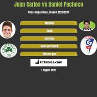 Juan Carlos vs Daniel Pacheco h2h player stats