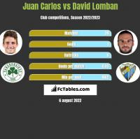 Juan Carlos vs David Lomban h2h player stats