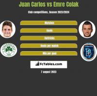 Juan Carlos vs Emre Colak h2h player stats