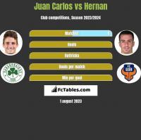 Juan Carlos vs Hernan h2h player stats